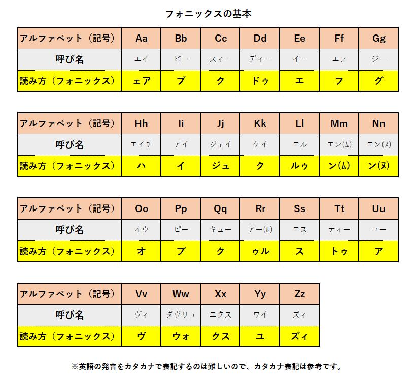 フォニックス表